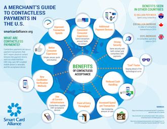 SCA-Merchant-Contactless-Infographic----FINAL---Jan-2017