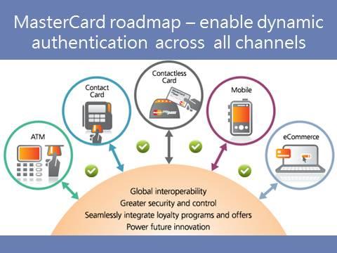 MasterCard's EMV Roadmap