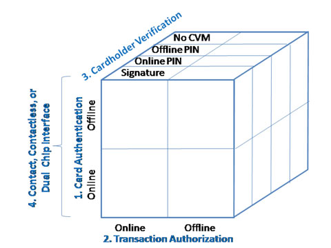 EMV Implementation Options for U.S. Issuers