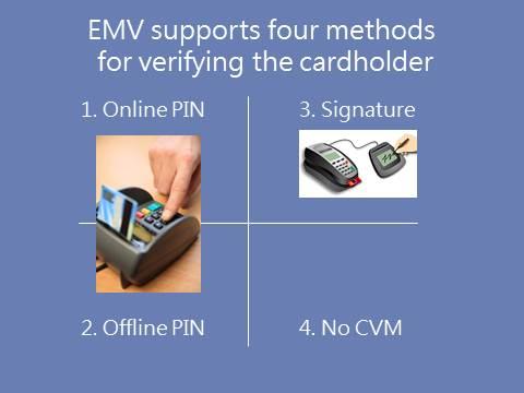 EMV Cardholder Verification