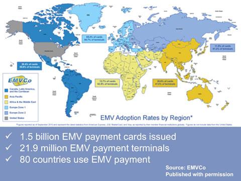 EMV Around the World